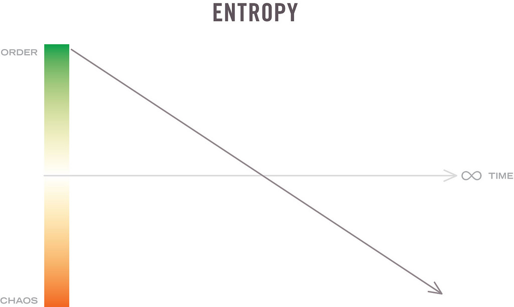 Graph showing entropy